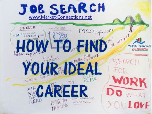 How to find your ideal job, brought to you by https://www.market-connections.net